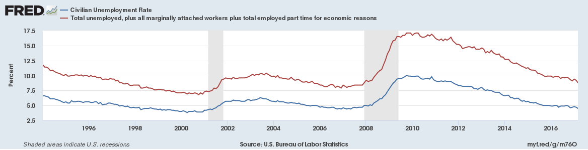 U-3 and U-6 Unemployment Rates