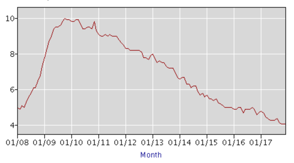 U-3 Unemployment: approximately 5% in January 2008, to a high of 10% by August 2009, and then a smooth decline to 4% by December 2017